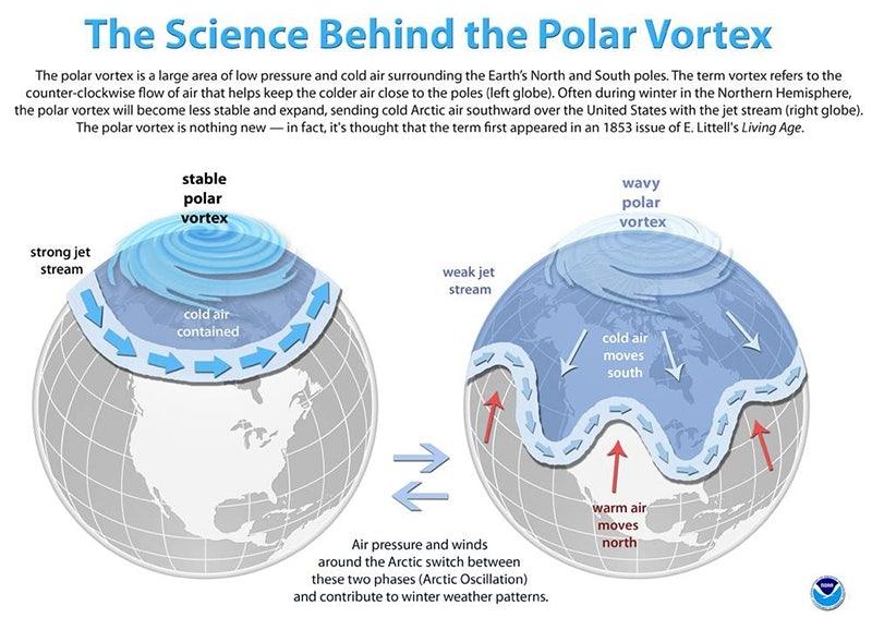 Afbeeldingsresultaat voor Wat je moet weten over die Polar Vortex