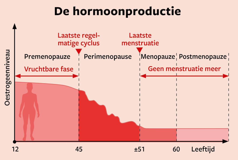 opvliegers tijdens menstruatie